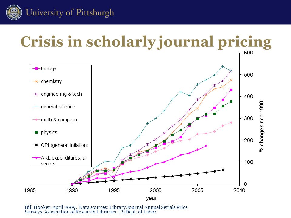 Crisis in scholarly journal pricing Bill Hooker, April 2009.