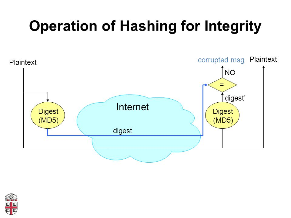 Operation of Hashing for Integrity Internet Digest (MD5) Plaintext digest Digest (MD5) = digest' NO corrupted msg Plaintext
