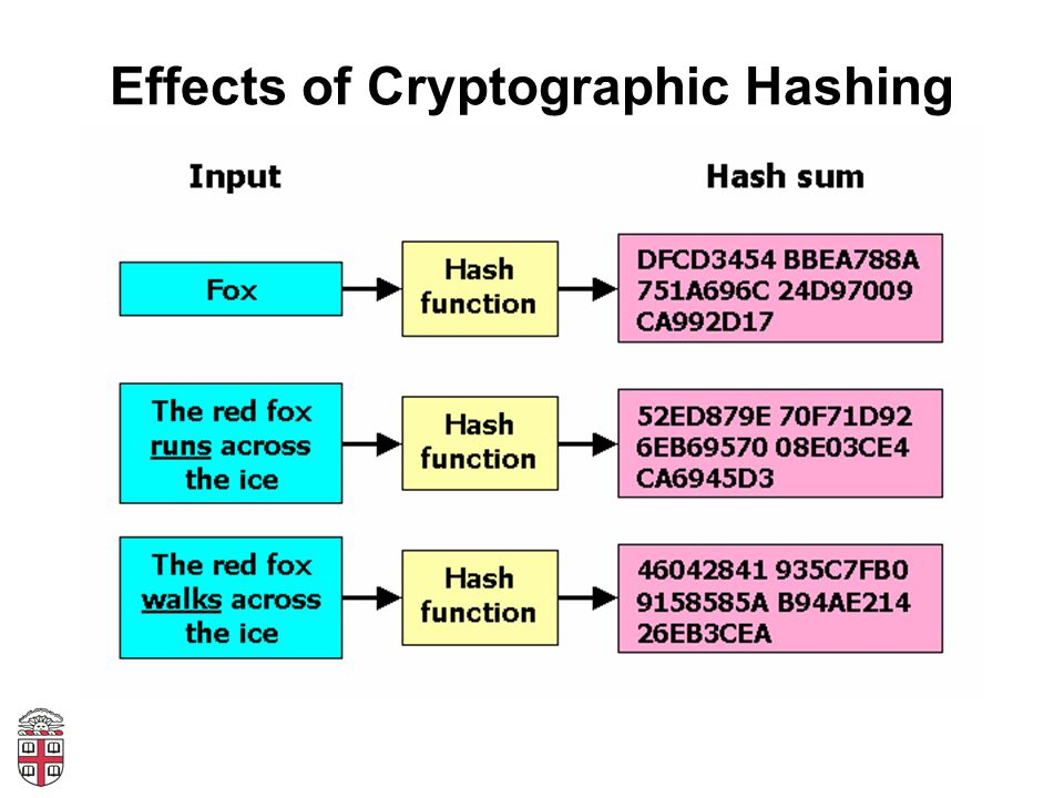 Effects of Cryptographic Hashing