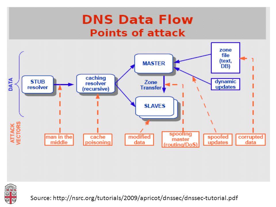 Source: http://nsrc.org/tutorials/2009/apricot/dnssec/dnssec-tutorial.pdf