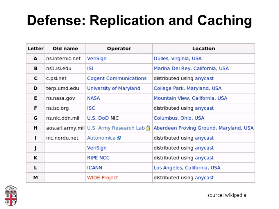 Defense: Replication and Caching source: wikipedia