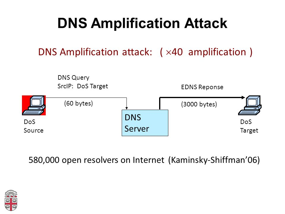 DNS Amplification Attack 580,000 open resolvers on Internet (Kaminsky-Shiffman'06) DNS Server DoS Source DoS Target DNS Query SrcIP: DoS Target (60 bytes) EDNS Reponse (3000 bytes) DNS Amplification attack: (  40 amplification )