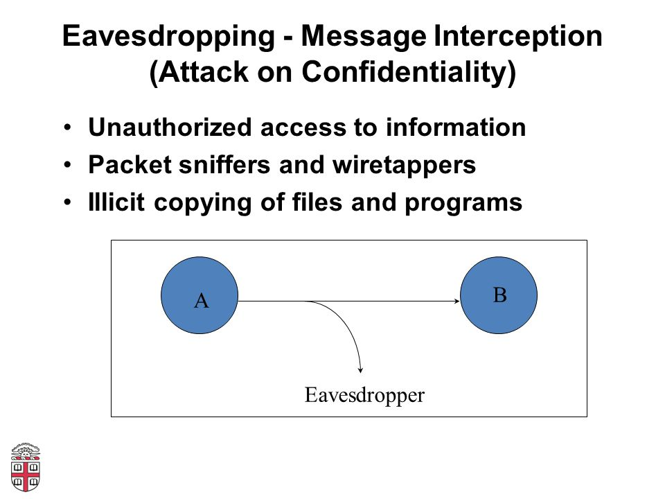 Eavesdropping - Message Interception (Attack on Confidentiality) Unauthorized access to information Packet sniffers and wiretappers Illicit copying of files and programs A B Eavesdropper