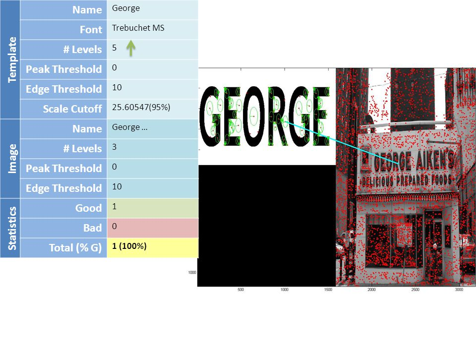 Template Name George Font Trebuchet MS # Levels 5 Peak Threshold 0 Edge Threshold 10 Scale Cutoff 25.60547(95%) Image Name George … # Levels 3 Peak Threshold 0 Edge Threshold 10 Statistics Good 1 Bad 0 Total (% G) 1 (100%)