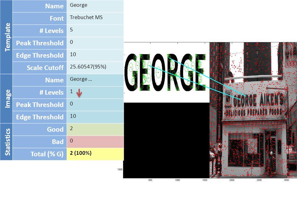 Template Name George Font Trebuchet MS # Levels 5 Peak Threshold 0 Edge Threshold 10 Scale Cutoff 25.60547(95%) Image Name George … # Levels 1 Peak Threshold 0 Edge Threshold 10 Statistics Good 2 Bad 0 Total (% G) 2 (100%)