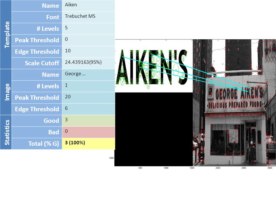Template Name Aiken Font Trebuchet MS # Levels 5 Peak Threshold 0 Edge Threshold 10 Scale Cutoff 24.439163(95%) Image Name George … # Levels 1 Peak Threshold 20 Edge Threshold 6 Statistics Good 3 Bad 0 Total (% G) 3 (100%)