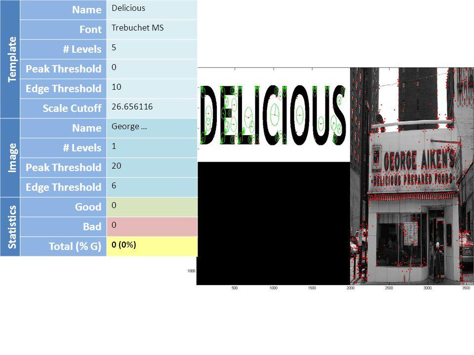 Template Name Delicious Font Trebuchet MS # Levels 5 Peak Threshold 0 Edge Threshold 10 Scale Cutoff 26.656116 Image Name George … # Levels 1 Peak Threshold 20 Edge Threshold 6 Statistics Good 0 Bad 0 Total (% G) 0 (0%)
