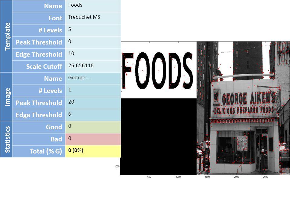 Template Name Foods Font Trebuchet MS # Levels 5 Peak Threshold 0 Edge Threshold 10 Scale Cutoff 26.656116 Image Name George … # Levels 1 Peak Threshold 20 Edge Threshold 6 Statistics Good 0 Bad 0 Total (% G) 0 (0%)