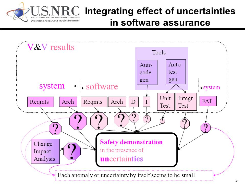 21 Tools Integrating effect of uncertainties in software assurance Reqmts Arch Reqmts Arch D I Unit Test Integr Test FAT Auto code gen Auto test gen Safety demonstration in the presence of uncertainties Change Impact Analysis .