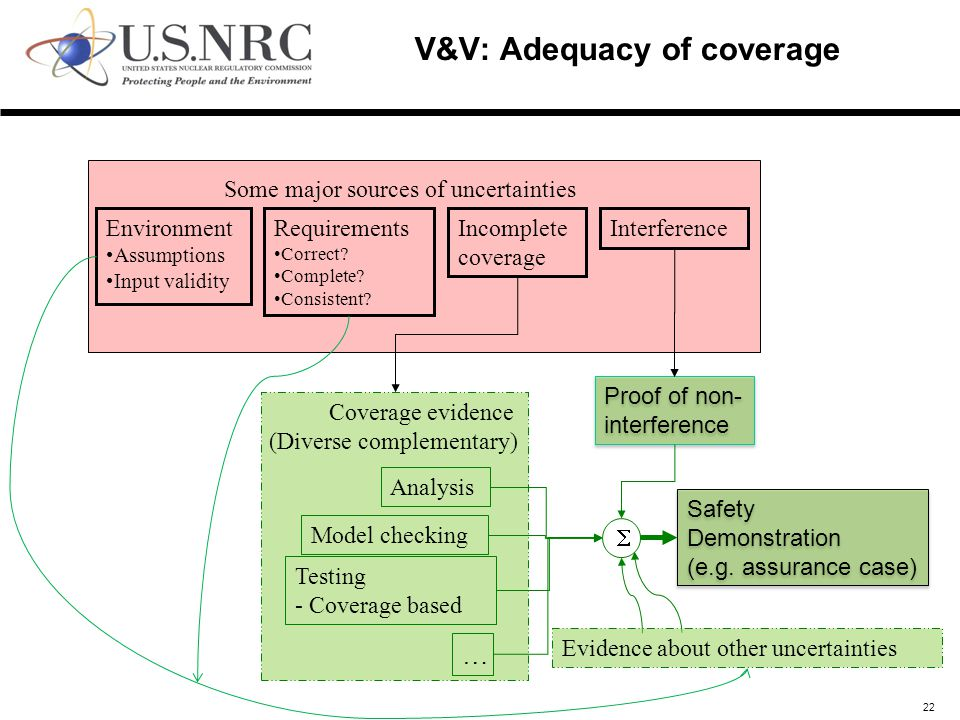 Coverage evidence (Diverse complementary) 22 V&V: Adequacy of coverage Environment Assumptions Input validity Requirements Correct.