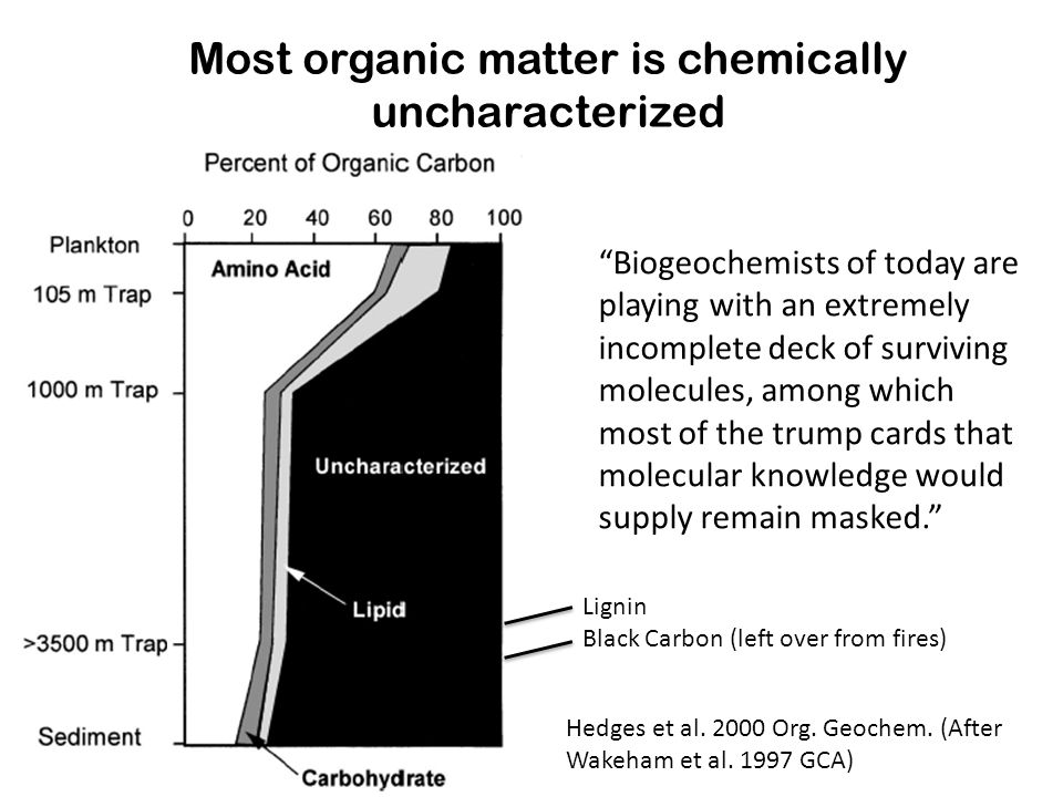 Q: What types of organic matter are available as substrates.