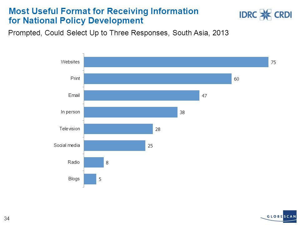 34 Most Useful Format for Receiving Information for National Policy Development Prompted, Could Select Up to Three Responses, South Asia, 2013