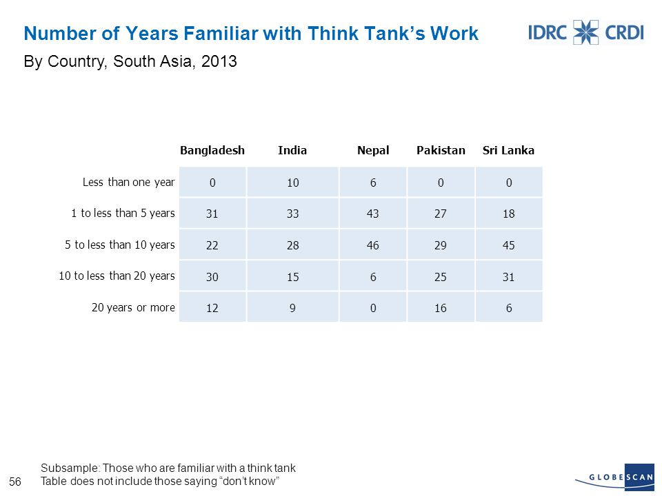 56 Number of Years Familiar with Think Tank's Work By Country, South Asia, 2013 Subsample: Those who are familiar with a think tank Table does not include those saying don't know BangladeshIndiaNepalPakistanSri Lanka Less than one year 010600 1 to less than 5 years 3133432718 5 to less than 10 years 2228462945 10 to less than 20 years 301562531 20 years or more 1290166
