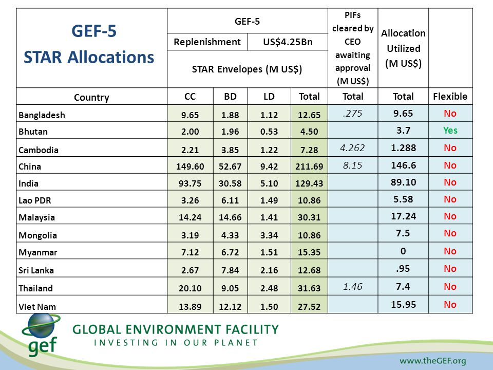 GEF-5 PIFs cleared by CEO awaiting approval (M US$) Allocation Utilized (M US$) ReplenishmentUS$4.25Bn STAR Envelopes (M US$) Country CCBDLDTotal Flexible Bangladesh9.651.881.1212.65.275 9.65No Bhutan2.001.960.534.50 3.7Yes Cambodia2.213.851.227.28 4.262 1.288No China149.6052.679.42211.69 8.15146.6No India93.7530.585.10129.43 89.10No Lao PDR3.266.111.4910.86 5.58No Malaysia14.2414.661.4130.31 17.24No Mongolia3.194.333.3410.86 7.5 No Myanmar7.126.721.5115.35 0No Sri Lanka2.677.842.1612.68.95 No Thailand20.109.052.4831.63 1.467.4 No Viet Nam13.8912.121.5027.52 15.95No GEF-5 STAR Allocations