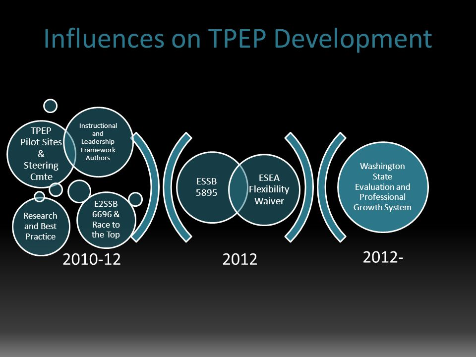 Influences on TPEP Development 2012 2012- ESSB 5895 ESEA Flexibility Waiver TPEP Pilot Sites & Steering Cmte Instructional and Leadership Framework Authors Research and Best Practice E2SSB 6696 & Race to the Top Washington State Evaluation and Professional Growth System 2010-12