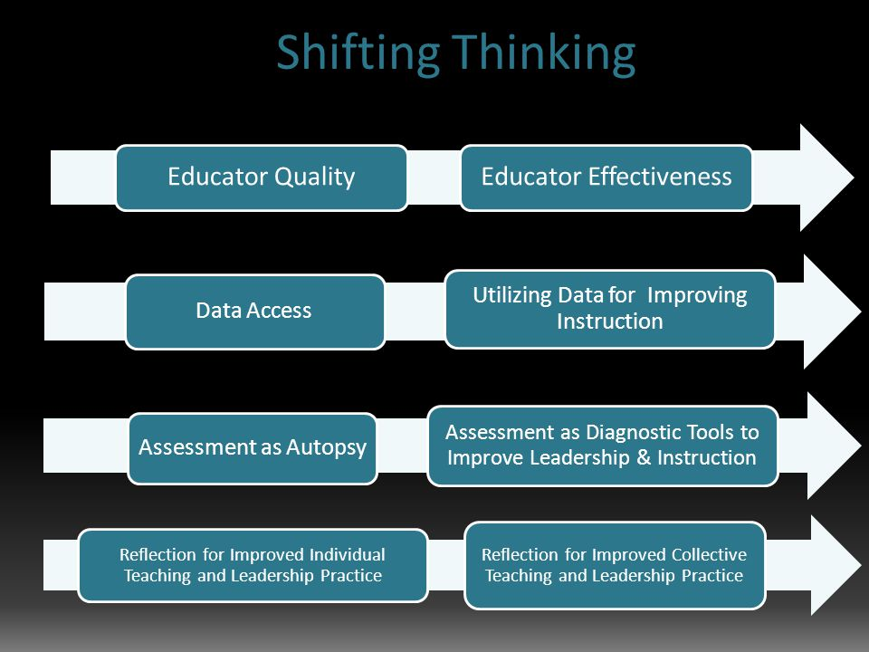 Shifting Thinking Assessment as Autopsy Assessment as Diagnostic Tools to Improve Leadership & Instruction Data Access Utilizing Data for Improving Instruction Educator QualityEducator Effectiveness Reflection for Improved Individual Teaching and Leadership Practice Reflection for Improved Collective Teaching and Leadership Practice