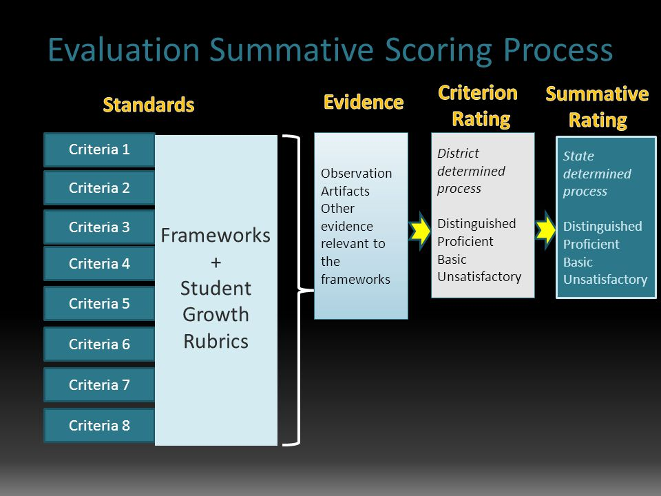 Criteria 2 Criteria 1 Criteria 3 Criteria 4 Criteria 5 Criteria 6 Criteria 7 Criteria 8 Frameworks + Student Growth Rubrics Observation Artifacts Other evidence relevant to the frameworks Observation Artifacts Other evidence relevant to the frameworks State determined process Distinguished Proficient Basic Unsatisfactory District determined process Distinguished Proficient Basic Unsatisfactory District determined process Distinguished Proficient Basic Unsatisfactory