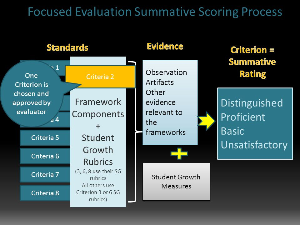 Criteria 1 Criteria 3 Criteria 4 Criteria 5 Criteria 6 Criteria 7 Criteria 8 Framework Components + Student Growth Rubrics (3, 6, 8 use their SG rubrics All others use Criterion 3 or 6 SG rubrics) Observation Artifacts Other evidence relevant to the frameworks Observation Artifacts Other evidence relevant to the frameworks Student Growth Measures Distinguished Proficient Basic Unsatisfactory Criteria 2 One Criterion is chosen and approved by evaluator Focused Evaluation Summative Scoring Process
