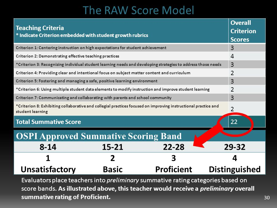 The RAW Score Model Teaching Criteria * Indicate Criterion embedded with student growth rubrics Overall Criterion Scores Criterion 1: Centering instruction on high expectations for student achievement 3 Criterion 2: Demonstrating effective teaching practices 4 *Criterion 3: Recognizing individual student learning needs and developing strategies to address those needs 3 Criterion 4: Providing clear and intentional focus on subject matter content and curriculum 2 Criterion 5: Fostering and managing a safe, positive learning environment 3 *Criterion 6: Using multiple student data elements to modify instruction and improve student learning 2 Criterion 7: Communicating and collaborating with parents and school community 3 *Criterion 8: Exhibiting collaborative and collegial practices focused on improving instructional practice and student learning 2 Total Summative Score22 Evaluators place teachers into preliminary summative rating categories based on score bands.