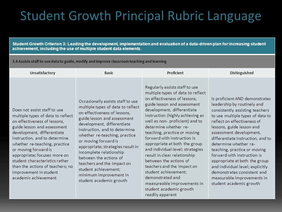 Student Growth Principal Rubric Language Student Growth Criterion 3: Leading the development, implementation and evaluation of a data-driven plan for increasing student achievement, including the use of multiple student data elements.