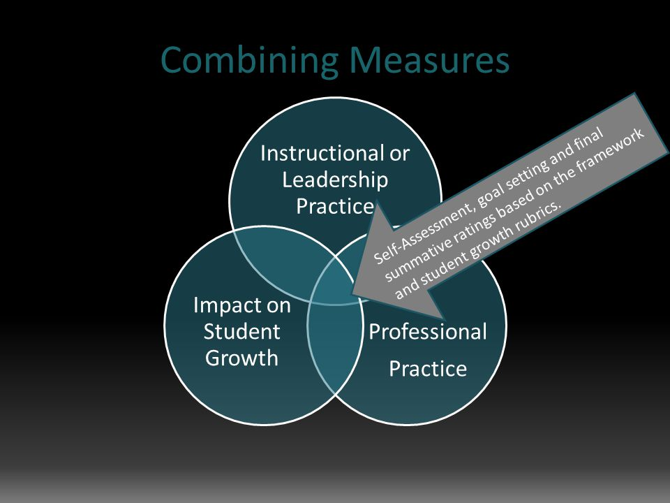 Combining Measures Instructional or Leadership Practice Professional Practice Impact on Student Growth Self-Assessment, goal setting and final summative ratings based on the framework and student growth rubrics.