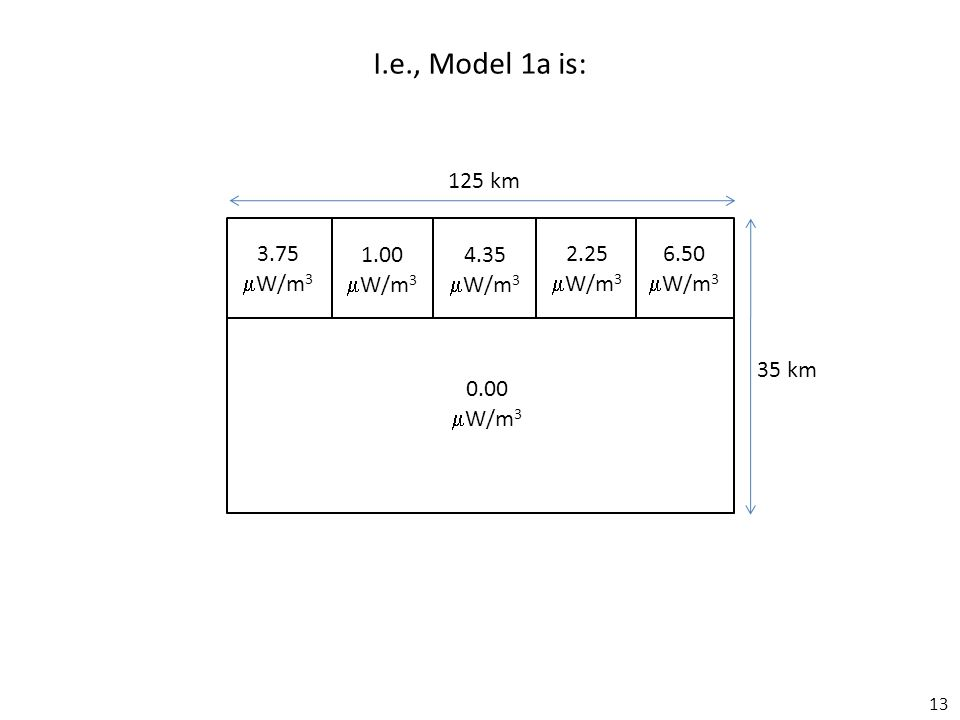 13 3.75  W/m 3 1.00  W/m 3 4.35  W/m 3 2.25  W/m 3 6.50  W/m 3 0.00  W/m 3 I.e., Model 1a is: 125 km 35 km