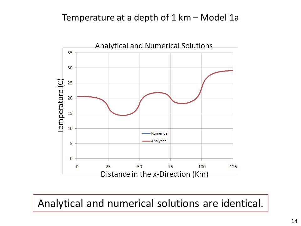 14 Temperature at a depth of 1 km – Model 1a Analytical and numerical solutions are identical.
