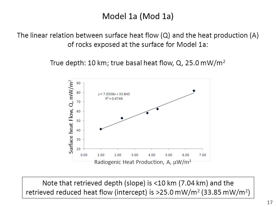 17 Model 1a (Mod 1a) The linear relation between surface heat flow (Q) and the heat production (A) of rocks exposed at the surface for Model 1a: True depth: 10 km; true basal heat flow, Q, 25.0 mW/m 2 Note that retrieved depth (slope) is <10 km (7.04 km) and the retrieved reduced heat flow (intercept) is >25.0 mW/m 2 (33.85 mW/m 2 ) Radiogenic Heat Production, A,  W/m 3 Surface heat Flow, Q, mW/m 2