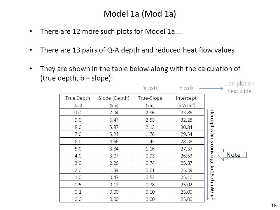 18 Model 1a (Mod 1a) There are 12 more such plots for Model 1a...