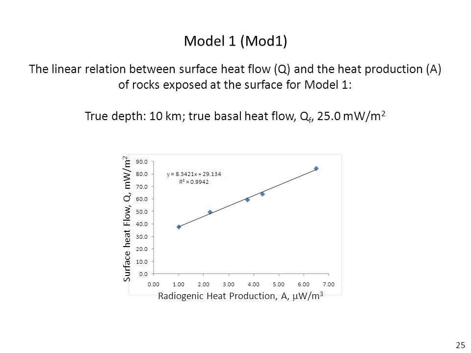 25 Model 1 (Mod1) Radiogenic Heat Production, A,  W/m 3 Surface heat Flow, Q, mW/m 2 The linear relation between surface heat flow (Q) and the heat production (A) of rocks exposed at the surface for Model 1: True depth: 10 km; true basal heat flow, Q f, 25.0 mW/m 2