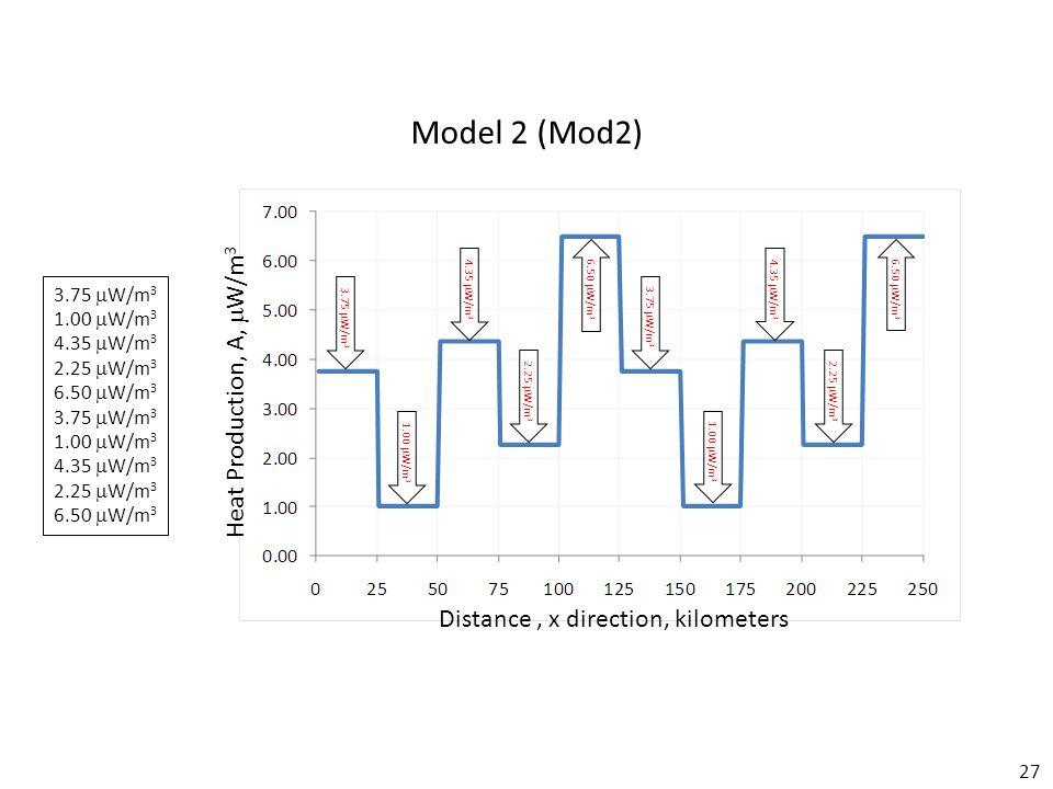 27 Model 2 (Mod2) Distance, x direction, kilometers Heat Production, A,  W/m 3 3.75  W/m 3 1.00  W/m 3 4.35  W/m 3 2.25  W/m 3 6.50  W/m 3 3.75  W/m 3 1.00  W/m 3 4.35  W/m 3 2.25  W/m 3 6.50  W/m 3 3.75  W/m 3 1.00  W/m 3 4.35  W/m 3 2.25  W/m 3 6.50  W/m 3 3.75  W/m 3 1.00  W/m 3 4.35  W/m 3 2.25  W/m 3 6.50  W/m 3