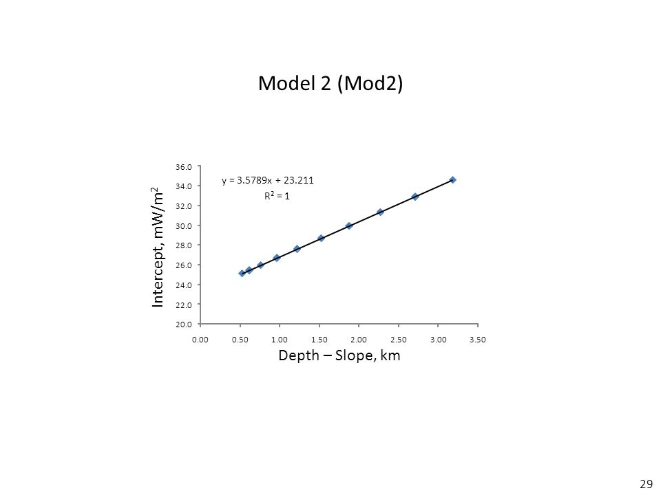 29 Model 2 (Mod2) Depth – Slope, km Intercept, mW/m 2 y = 3.5789x + 23.211 R² = 1 20.0 22.0 24.0 26.0 28.0 30.0 32.0 34.0 36.0 0.000.501.001.502.002.503.003.50