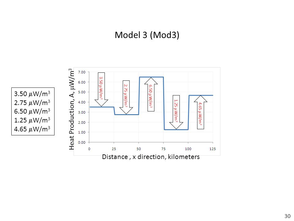 30 Model 3 (Mod3) Distance, x direction, kilometers Heat Production, A,  W/m 3 3.50  W/m 3 2.75  W/m 3 6.50  W/m 3 1.25  W/m 3 4.65  W/m 3 3.50  W/m 3 2.75  W/m 3 6.50  W/m 3 1.25  W/m 3 4.65  W/m 3