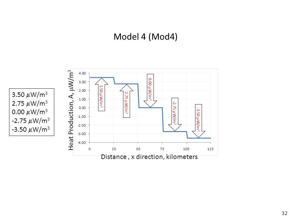 32 Model 4 (Mod4) Distance, x direction, kilometers Heat Production, A,  W/m 3 3.50  W/m 3 2.75  W/m 3 0.00  W/m 3 -2.75  W/m 3 -3.50  W/m 3 3.50  W/m 3 2.75  W/m 3 0.00  W/m 3 -2.75  W/m 3 -3.50  W/m 3