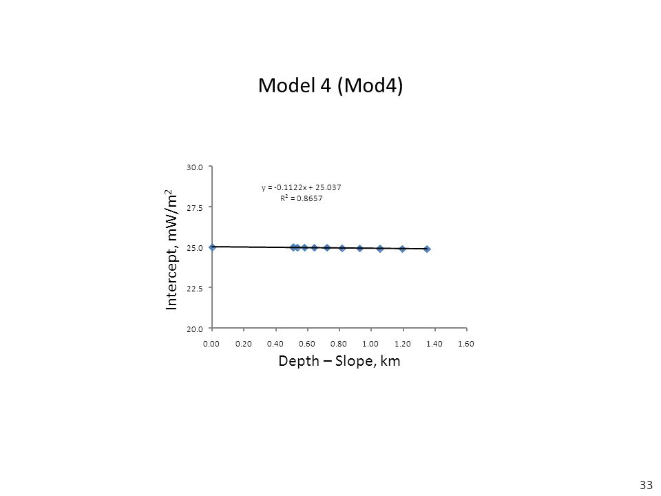 33 Model 4 (Mod4) Depth – Slope, km Intercept, mW/m 2 y =-0.1122x + 25.037 R² = 0.8657 20.0 22.5 25.0 27.5 30.0 0.000.200.400.600.801.001.201.401.60