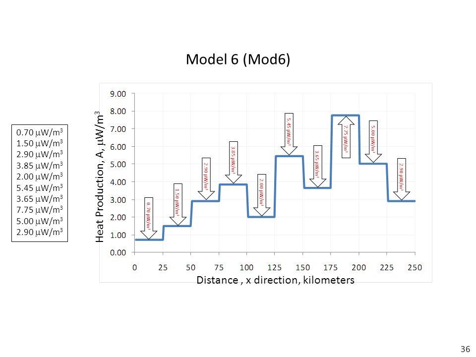 36 Model 6 (Mod6) Distance, x direction, kilometers Heat Production, A,  W/m 3 0.70  W/m 3 1.50  W/m 3 2.90  W/m 3 3.85  W/m 3 2.00  W/m 3 5.45  W/m 3 3.65  W/m 3 7.75  W/m 3 5.00  W/m 3 2.90  W/m 3 0.70  W/m 3 1.50  W/m 3 2.90  W/m 3 3.85  W/m 3 2.00  W/m 3 5.45  W/m 3 3.65  W/m 3 7.75  W/m 3 5.00  W/m 3 2.90  W/m 3
