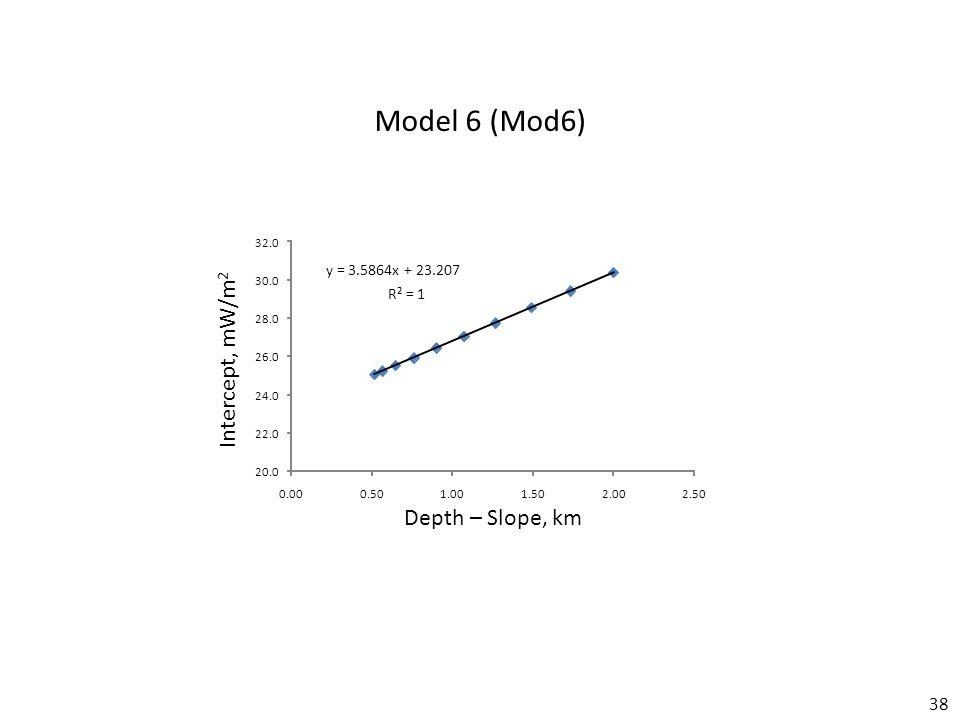 38 Model 6 (Mod6) Depth – Slope, km Intercept, mW/m 2 y = 3.5864x + 23.207 R² = 1 20.0 22.0 24.0 26.0 28.0 30.0 32.0 0.000.501.001.502.002.50