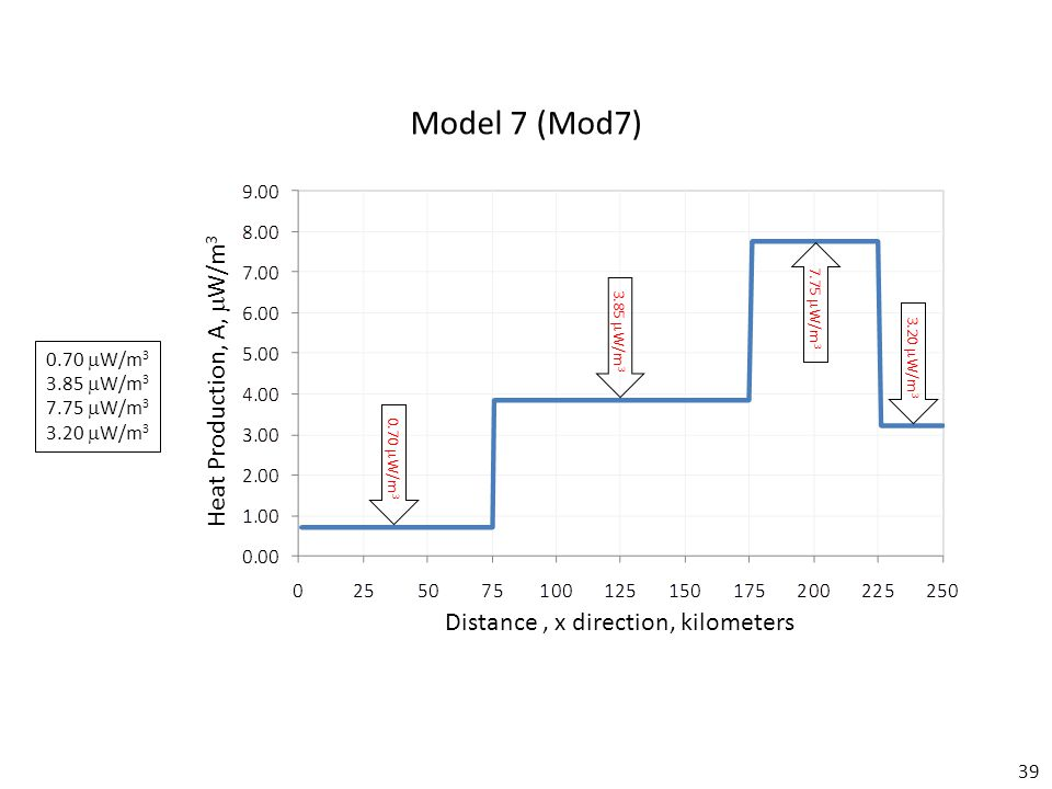 39 Model 7 (Mod7) Distance, x direction, kilometers Heat Production, A,  W/m 3 0.70  W/m 3 3.85  W/m 3 7.75  W/m 3 3.20  W/m 3 0.70  W/m 3 3.85  W/m 3 7.75  W/m 3 3.20  W/m 3