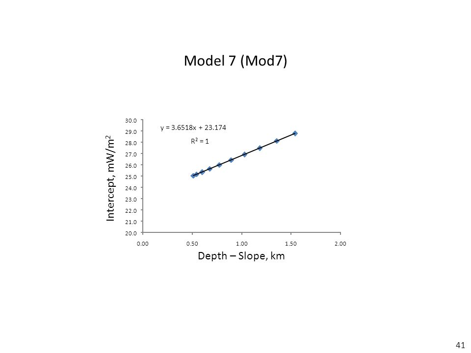 41 Model 7 (Mod7) Depth – Slope, km Intercept, mW/m 2 y = 3.6518x + 23.174 R² = 1 20.0 21.0 22.0 23.0 24.0 25.0 26.0 27.0 28.0 29.0 30.0 0.000.501.001.502.00