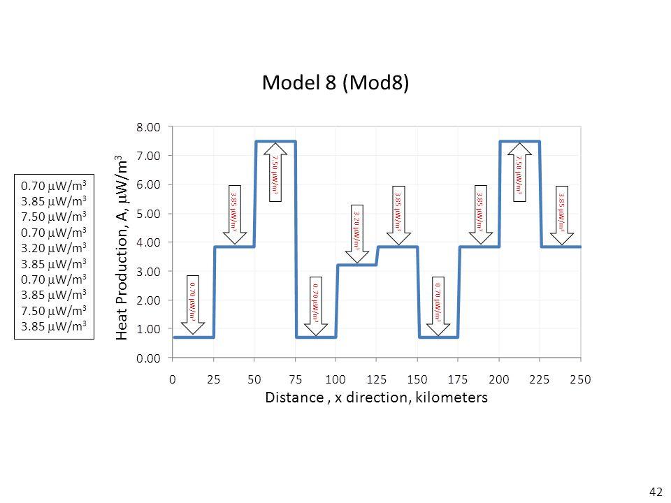 42 Model 8 (Mod8) Distance, x direction, kilometers Heat Production, A,  W/m 3 0.70  W/m 3 3.85  W/m 3 7.50  W/m 3 0.70  W/m 3 3.20  W/m 3 3.85  W/m 3 0.70  W/m 3 3.85  W/m 3 7.50  W/m 3 3.85  W/m 3 0.70  W/m 3 3.85  W/m 3 7.50  W/m 3 0.70  W/m 3 3.20  W/m 3 3.85  W/m 3 0.70  W/m 3 3.85  W/m 3 7.50  W/m 3 3.85  W/m 3