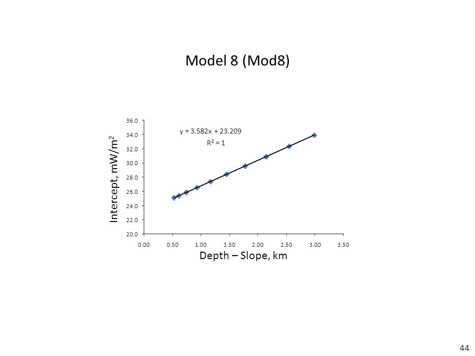 44 Model 8 (Mod8) y = 3.582x + 23.209 R² = 1 20.0 22.0 24.0 26.0 28.0 30.0 32.0 34.0 36.0 0.000.501.001.502.002.503.003.50 Depth – Slope, km Intercept, mW/m 2