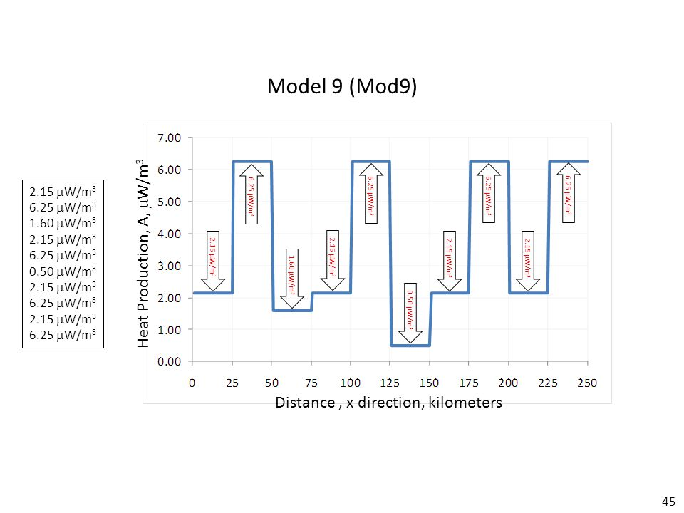 45 Model 9 (Mod9) Distance, x direction, kilometers Heat Production, A,  W/m 3 2.15  W/m 3 6.25  W/m 3 1.60  W/m 3 2.15  W/m 3 6.25  W/m 3 0.50  W/m 3 2.15  W/m 3 6.25  W/m 3 2.15  W/m 3 6.25  W/m 3 2.15  W/m 3 6.25  W/m 3 1.60  W/m 3 2.15  W/m 3 6.25  W/m 3 0.50  W/m 3 2.15  W/m 3 6.25  W/m 3 2.15  W/m 3 6.25  W/m 3