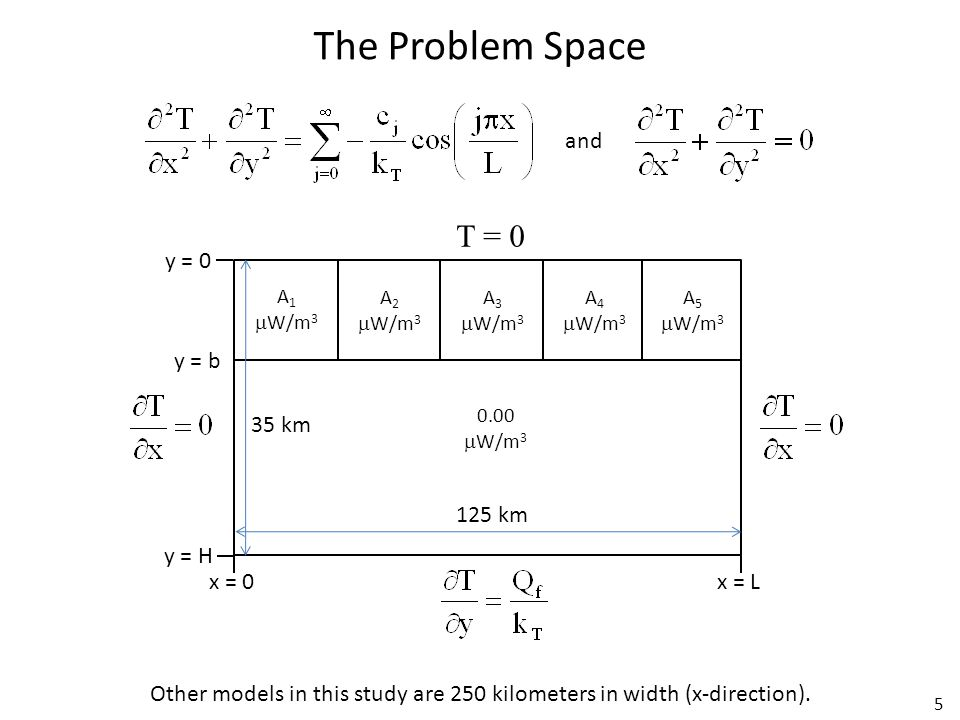 5 A 1  W/m 3 A 2  W/m 3 A 3  W/m 3 A 4  W/m 3 A 5  W/m 3 0.00  W/m 3 125 km 35 km and x = 0x = L y = H y = 0 T = 0 The Problem Space Other models in this study are 250 kilometers in width (x-direction).