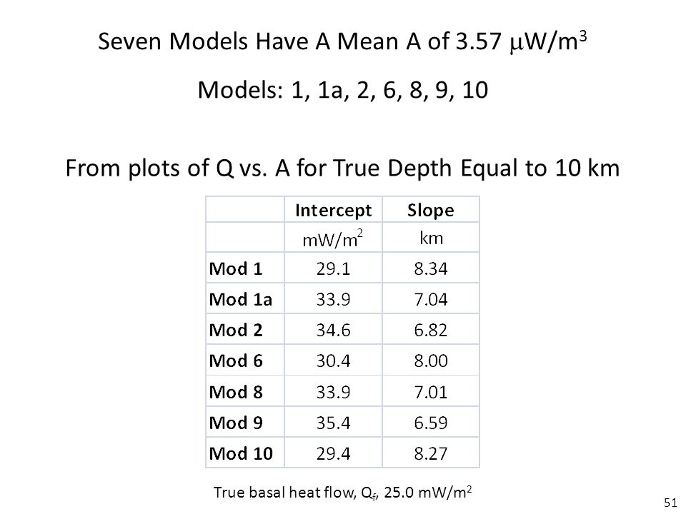51 Seven Models Have A Mean A of 3.57  W/m 3 Models: 1, 1a, 2, 6, 8, 9, 10 From plots of Q vs.