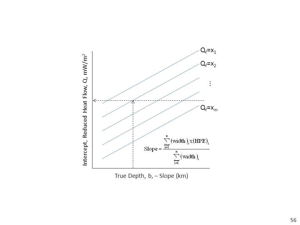 56 Intercept, Reduced Heat Flow, Q, mW/m 2 True Depth, b, – Slope (km) Q f =x 1 Q f =x 2 Q f =x m...