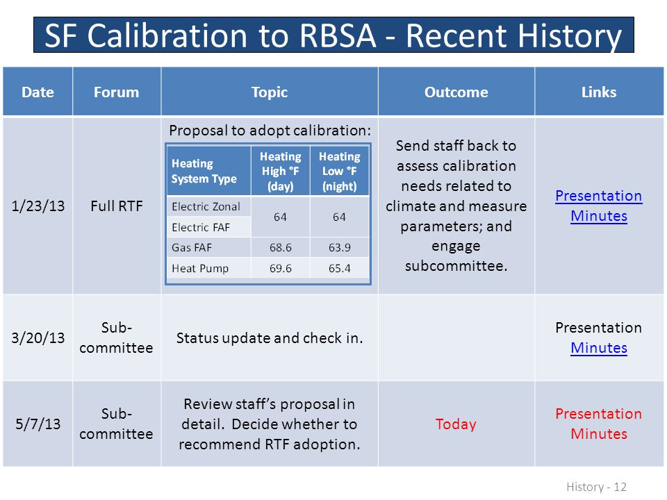 DateForumTopicOutcomeLinks 1/23/13Full RTF Proposal to adopt calibration: Send staff back to assess calibration needs related to climate and measure parameters; and engage subcommittee.