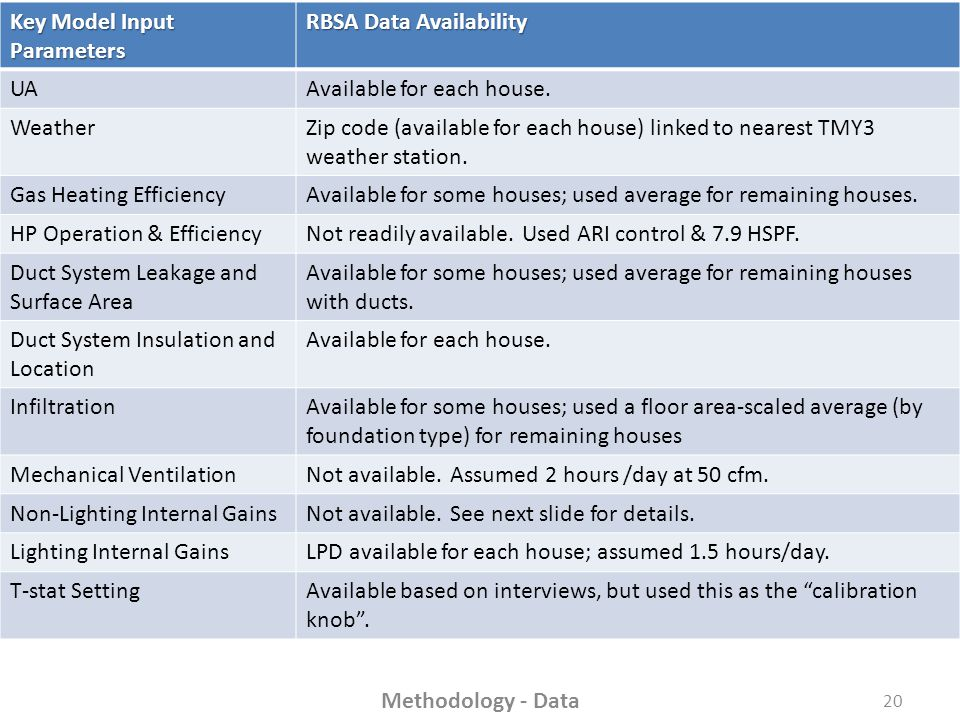 Key Model Input Parameters RBSA Data Availability UAAvailable for each house.