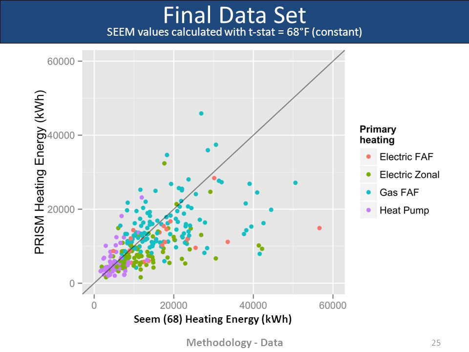 Final Data Set SEEM values calculated with t-stat = 68°F (constant) 25 Methodology - Data Seem (68) Heating Energy (kWh)