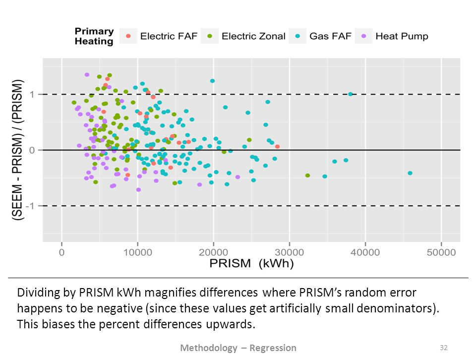 Dividing by PRISM kWh magnifies differences where PRISM's random error happens to be negative (since these values get artificially small denominators).