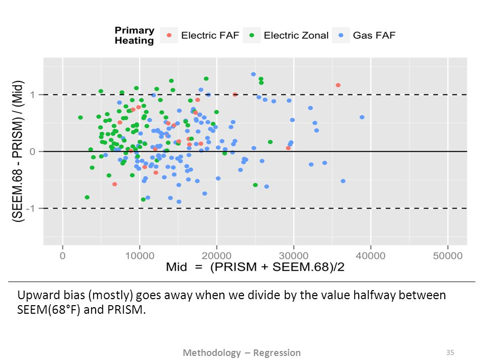 Upward bias (mostly) goes away when we divide by the value halfway between SEEM(68°F) and PRISM.